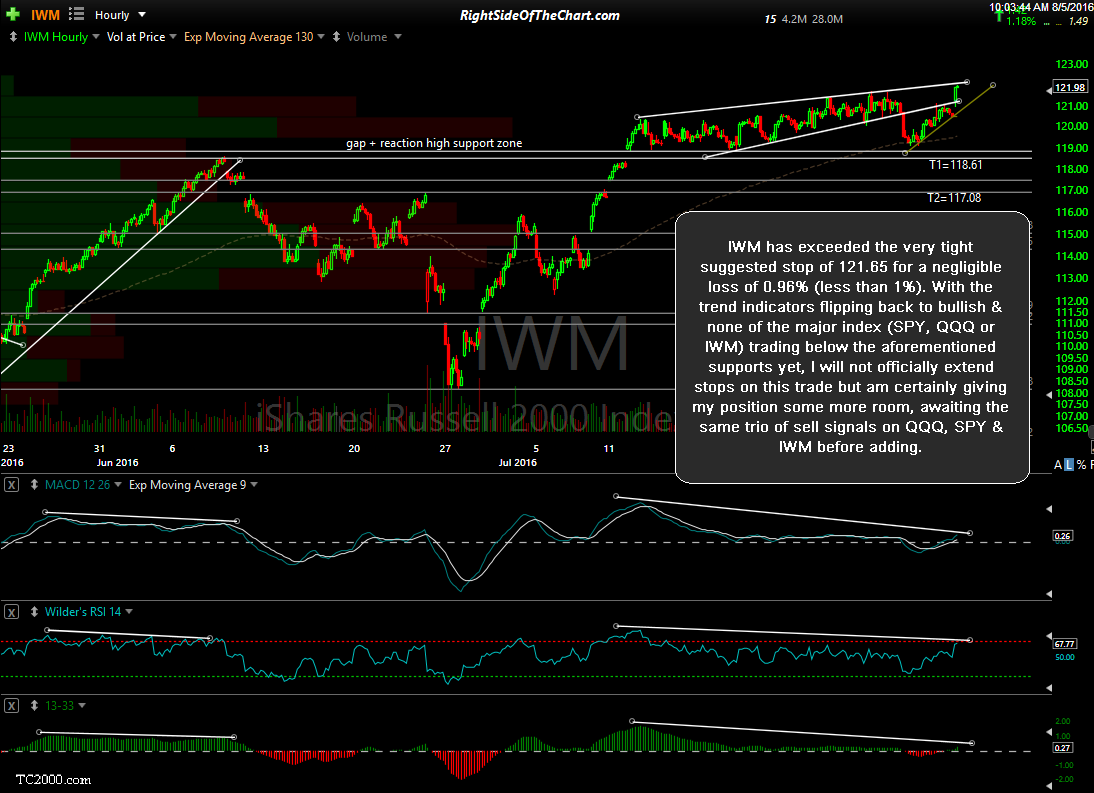 IWM 60-minute Aug 5th