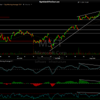 MSFT 60-minute Aug 10th