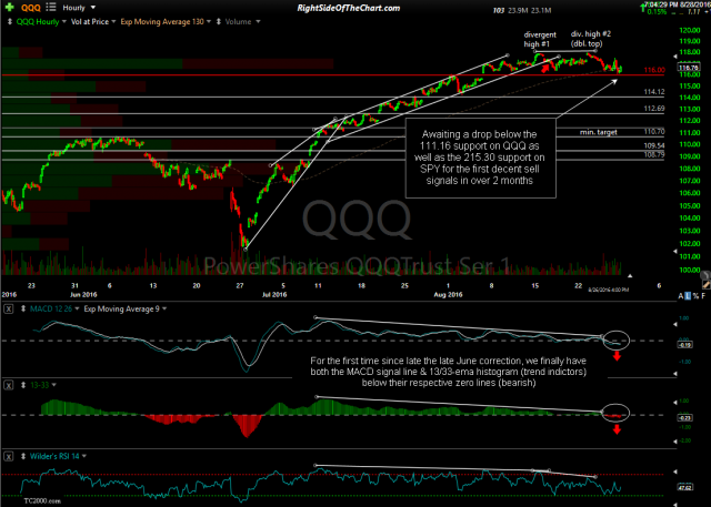 QQQ 60-minute Aug 26th close
