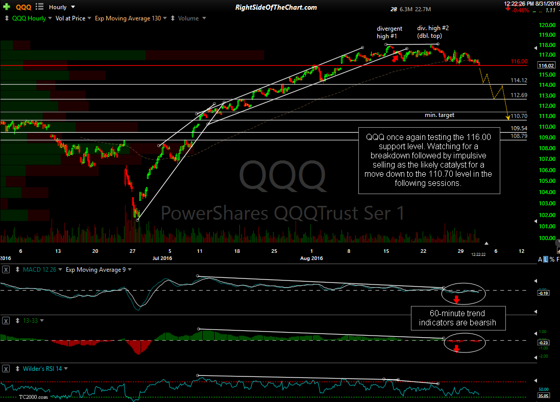QQQ 60-minute Aug 31st