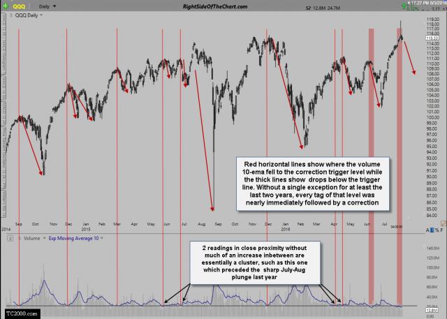 QQQ trading volume sell signals Aug 3rd