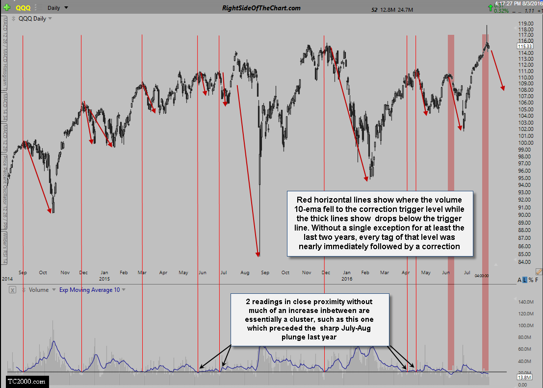 Trading signals for stocks