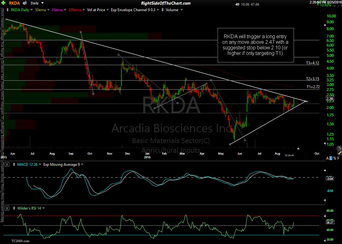RKDA daily Aug 25th