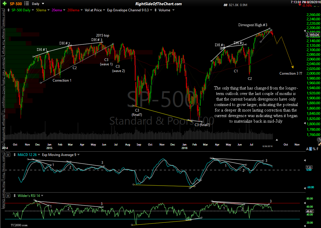 $SPX daily Aug 26th close