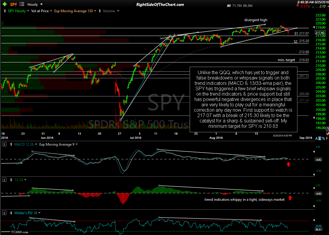 SPY 60-minute Aug 24th close