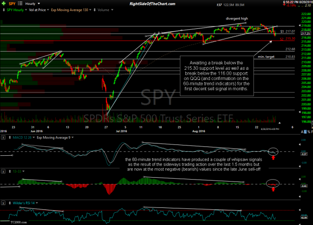 SPY 60-minute Aug 26th close
