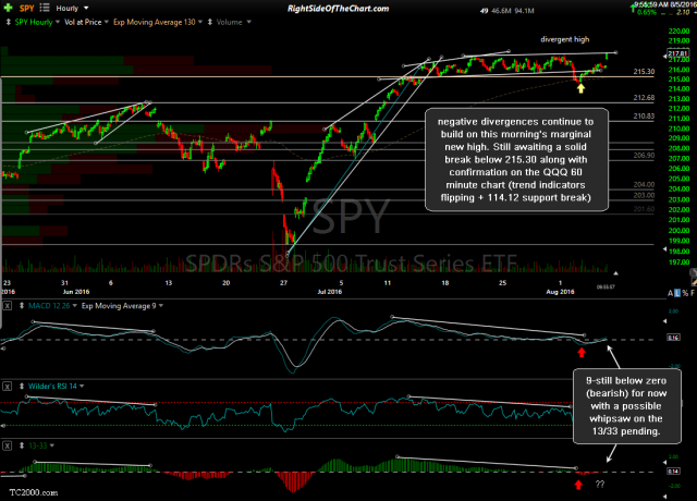 SPY 60-minute Aug 5th
