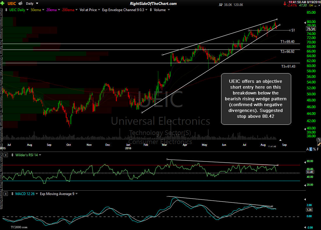 UEIC daily Aug 19th