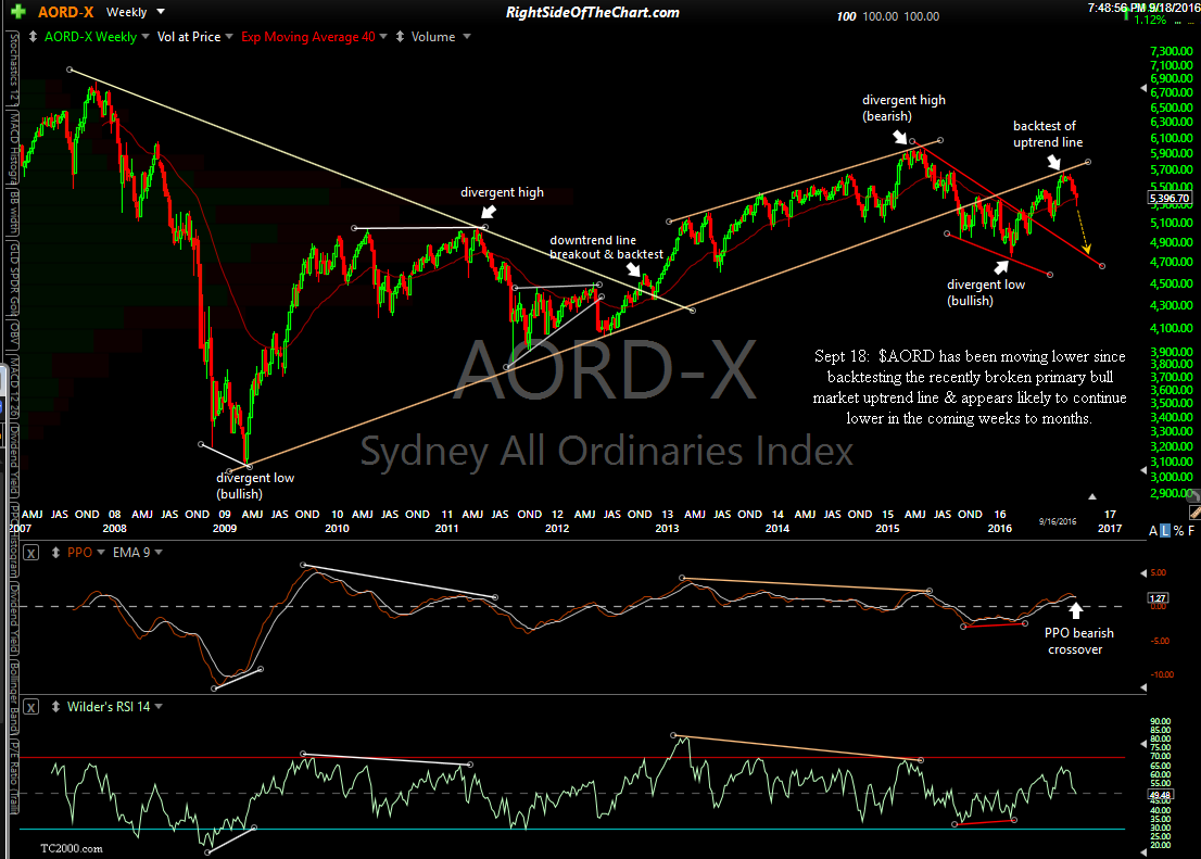 All Ordinaries Index 10-year weekly Sept 18th