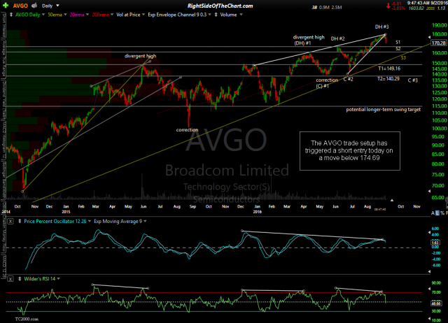 AVGO daily Sept 2nd