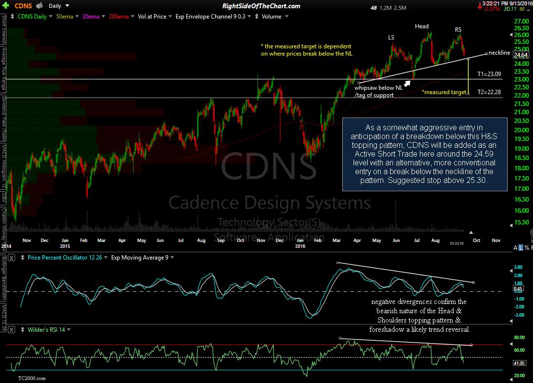 CDNS stock chart