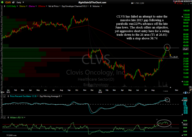 CLVS daily Sept 28th