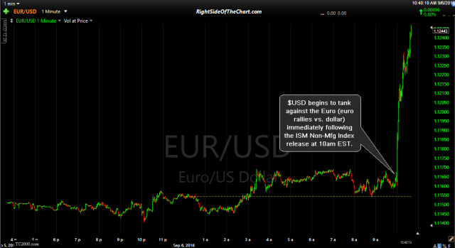 EUR-USD 1-minute Sept 6th