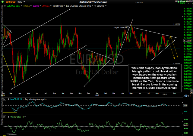 EUR-USD daily Sept 6th