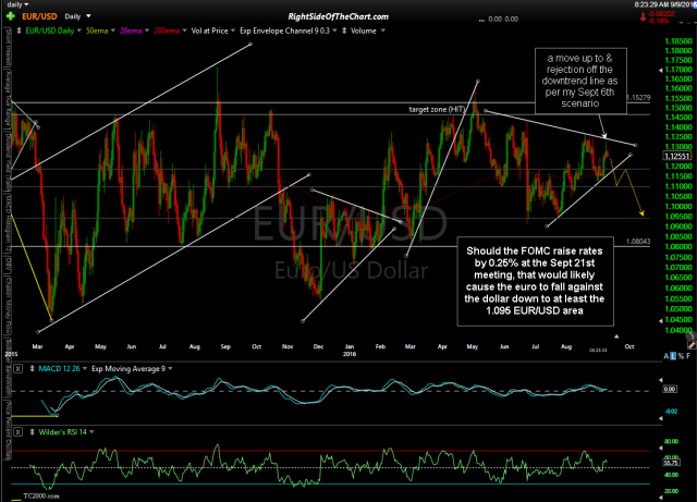 EUR/USD daily Sept 9th