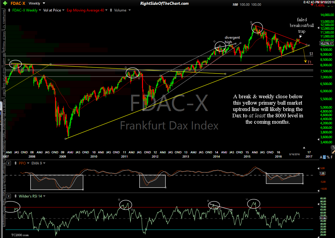 Frankfurt Dax Index 10-year weekly Sept 18th