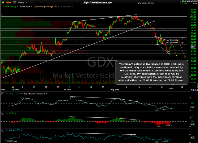 GDX 60-minute Sept 1st