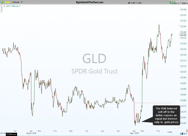 GLD 1 minute Sept 1st
