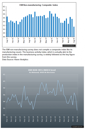 ISM Non-Mfg Index charts Sept 6th