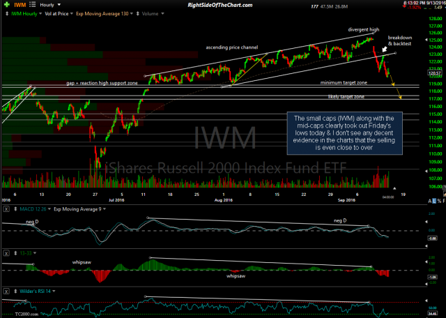 IWM 60-minute Sept 13th