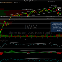 IWM 60-minute 2 Sept 21st