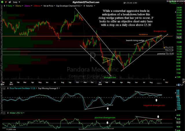 P Pandora stock chart