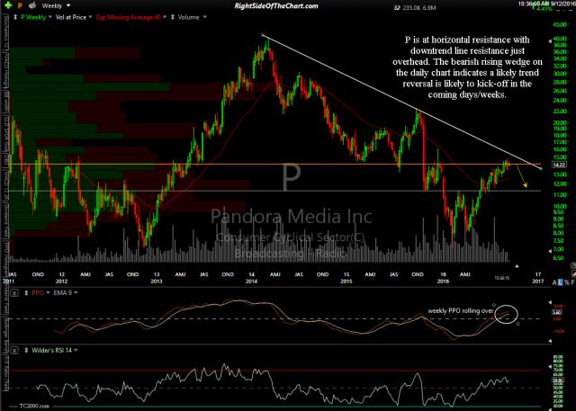 P Pandora Media stock chart