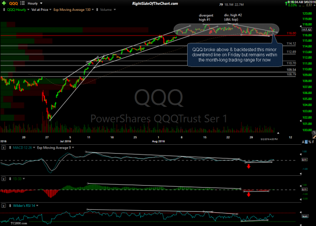 QQQ 60-min Sept 2nd close