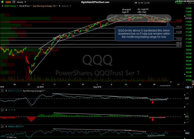 QQQ 60-min Sept 2nd close