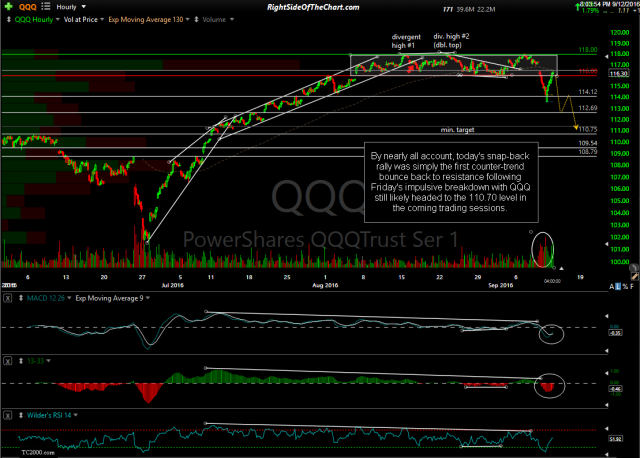 QQQ 60-minute Sept 12th close