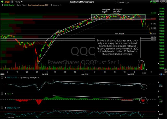 QQQ 60-minute Sept 12th close