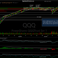 QQQ 60-minute 2 Sept 21st