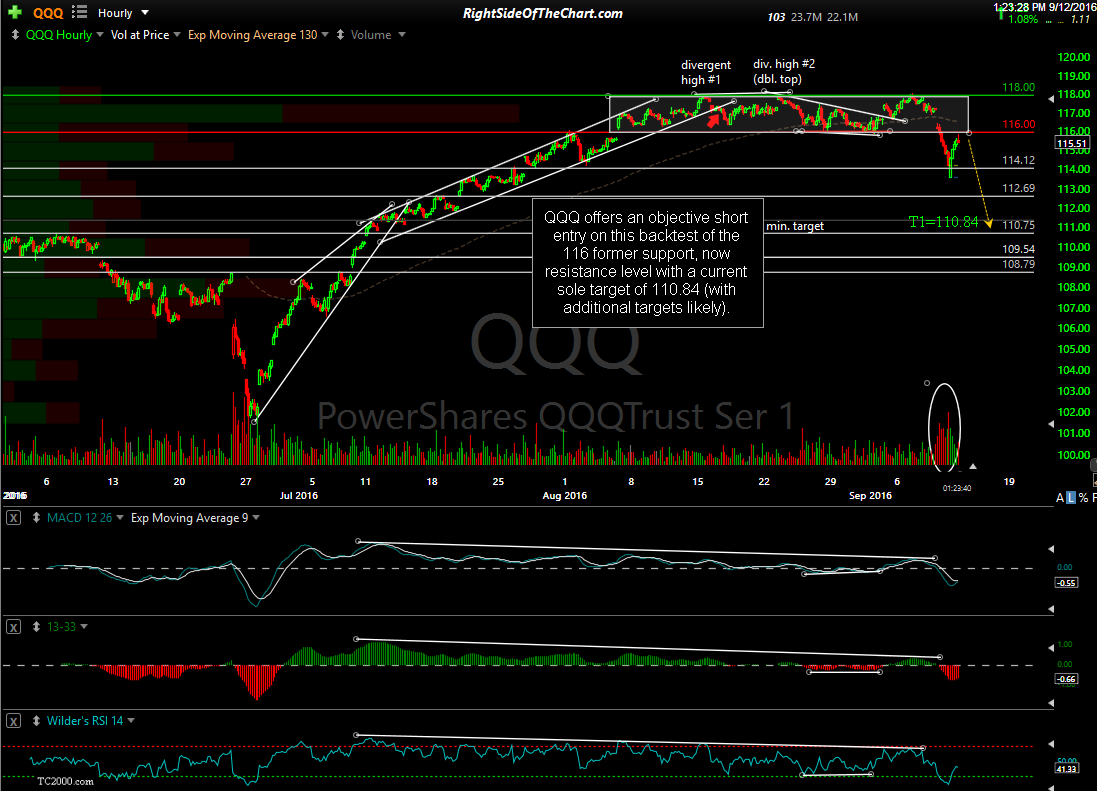 QQQ 60-minute Sept 12th
