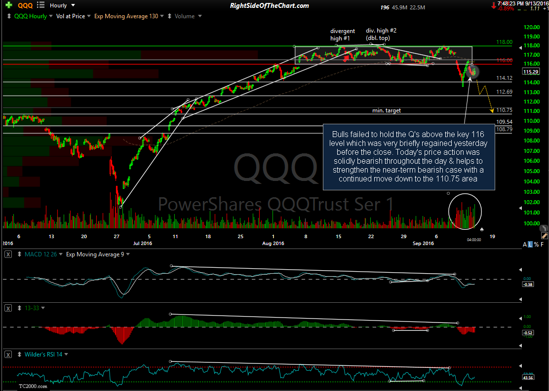 QQQ 60-minute Sept 13th