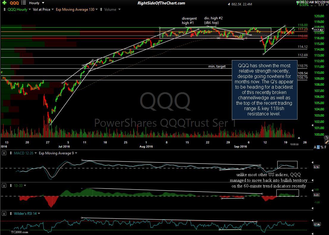QQQ 60-minute Sept 21st