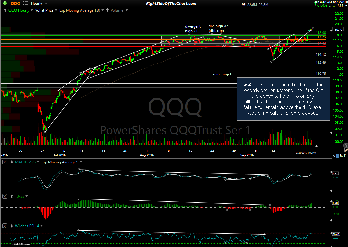 QQQ 60-minute close Sept 22nd