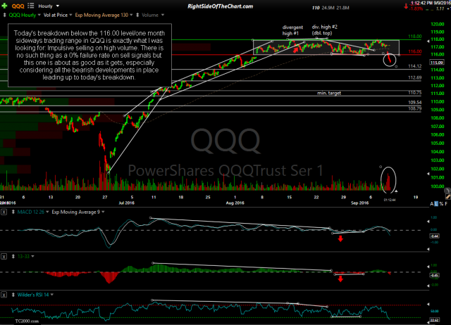 QQQ 60-minute Sept 9th