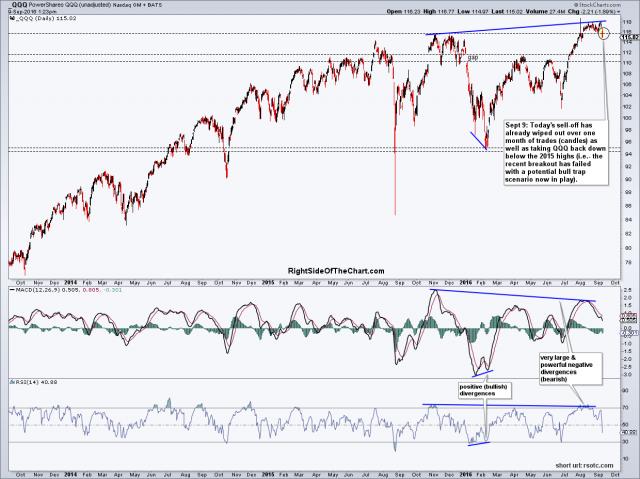 QQQ stock chart