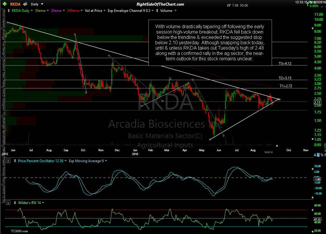 RKDA daily Sept 2nd