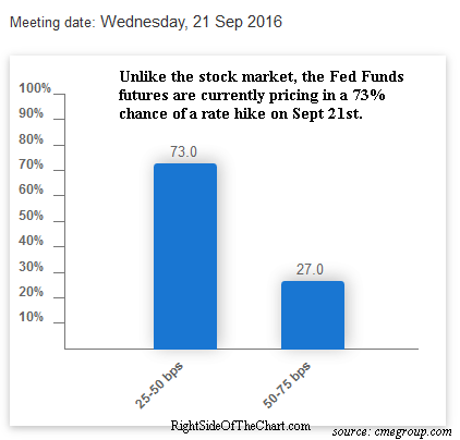 rate-hike-probability-sept-9th
