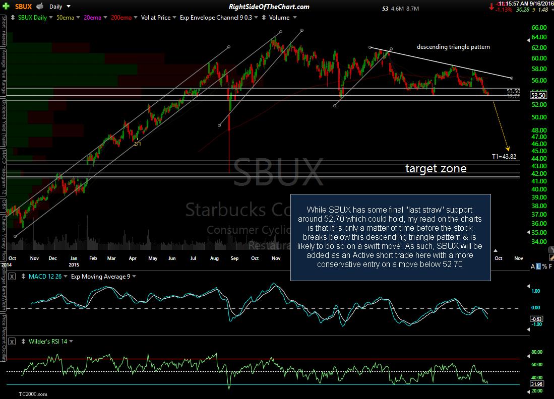 SBUX stock chart
