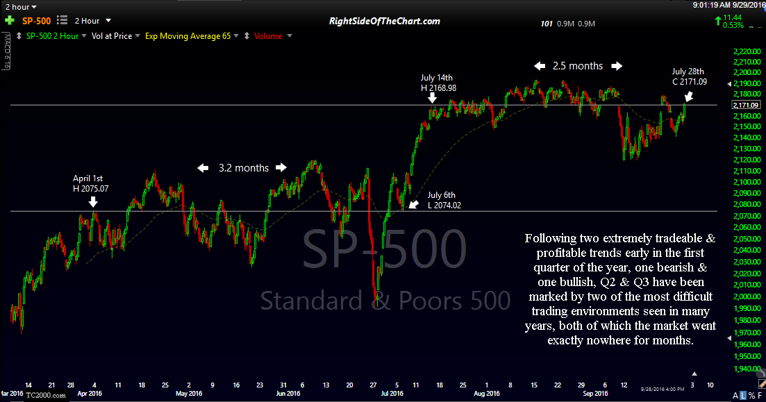 $SPX 120-min Sept 28th close