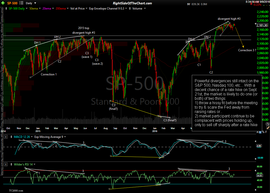 $SPX daily Sept 9th
