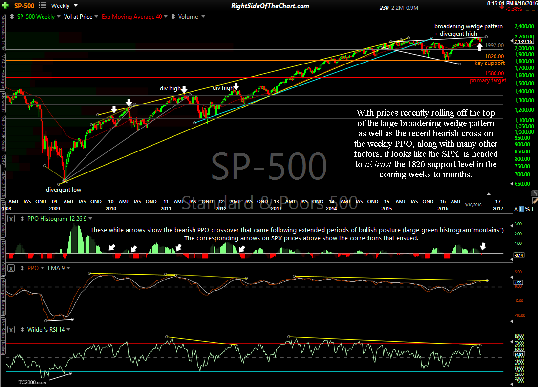S&P 500 10-year weekly Sept 18th