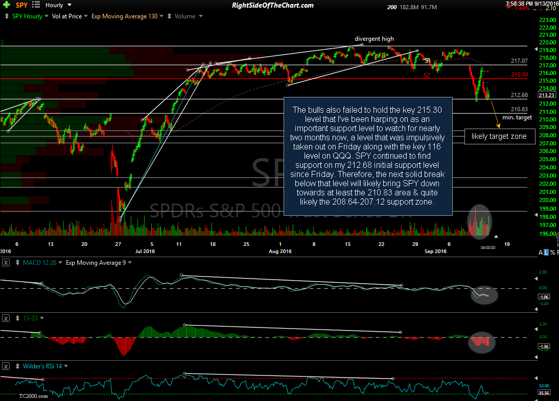 SPY 60-minute Sept 13th