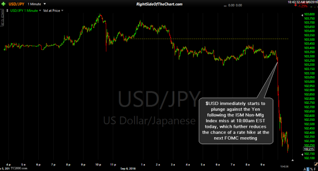 USD-JPY 1-minute Sept 6th