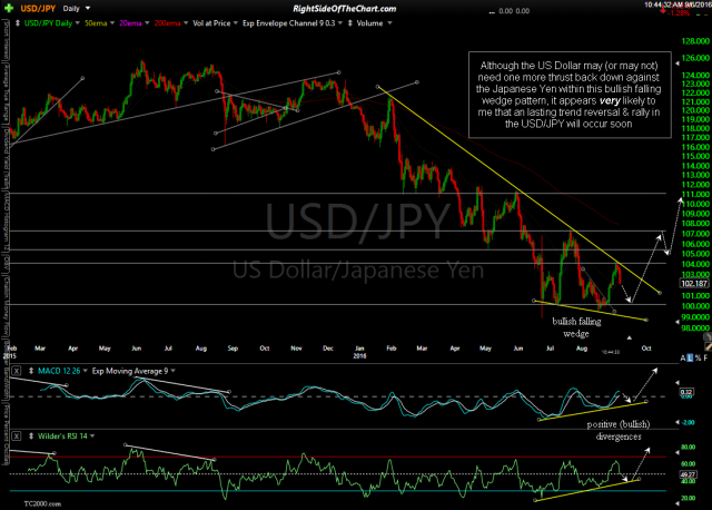 USD-JPY daily Sept 6th