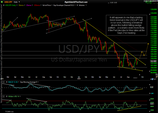 USD/JPY daily Sept 9th
