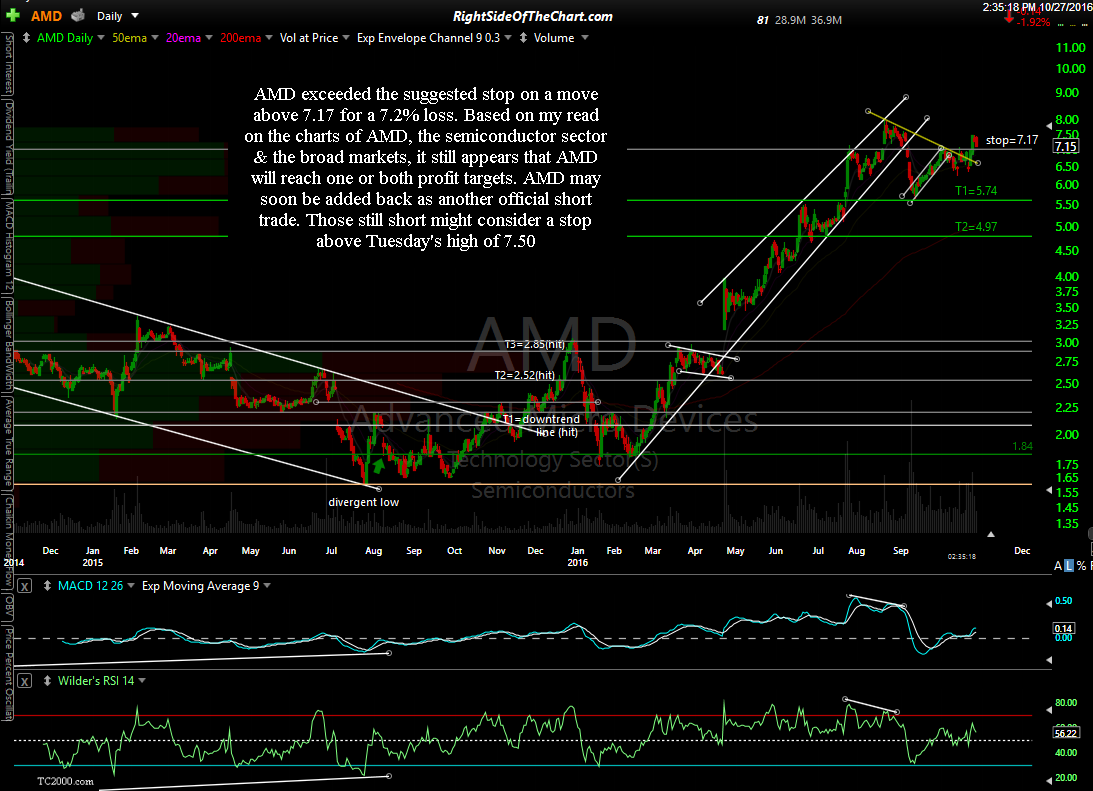 AMD daily Oct 27th