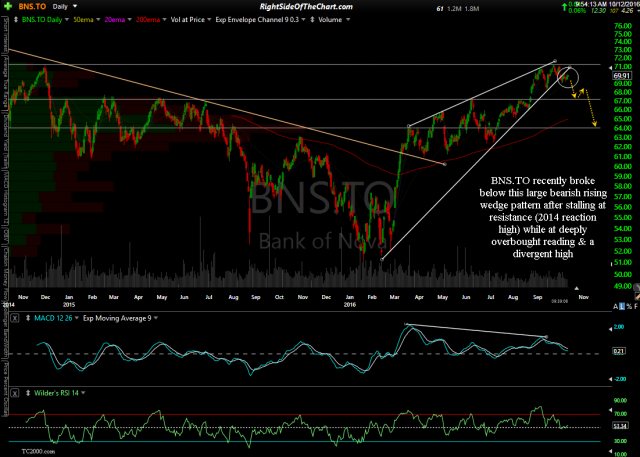 BNS.TO daily Oct 12th